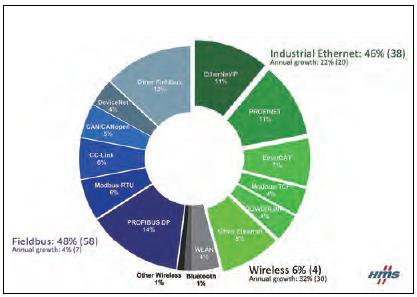 工业物联网、配电自动化及工业以太网将迎来快速发展