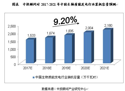 分析2017-2021年中国生物质能发电行业发展及预测